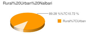 Nalbari census population